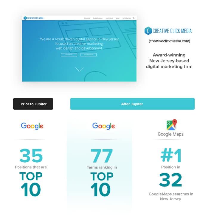 creative click media- increase SEO rankings with jupiter