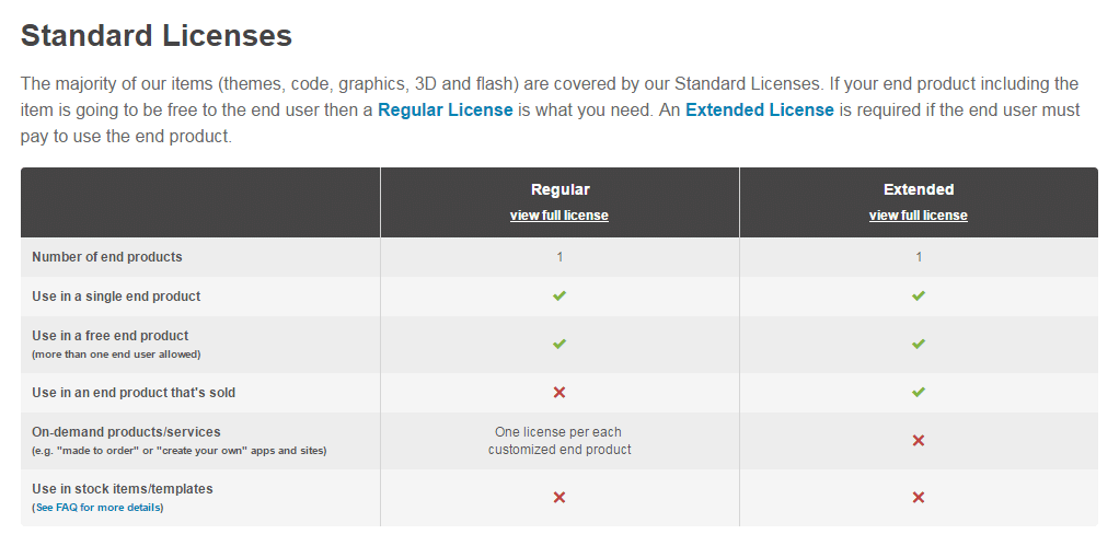Theme license - ThemeForest standard licenses